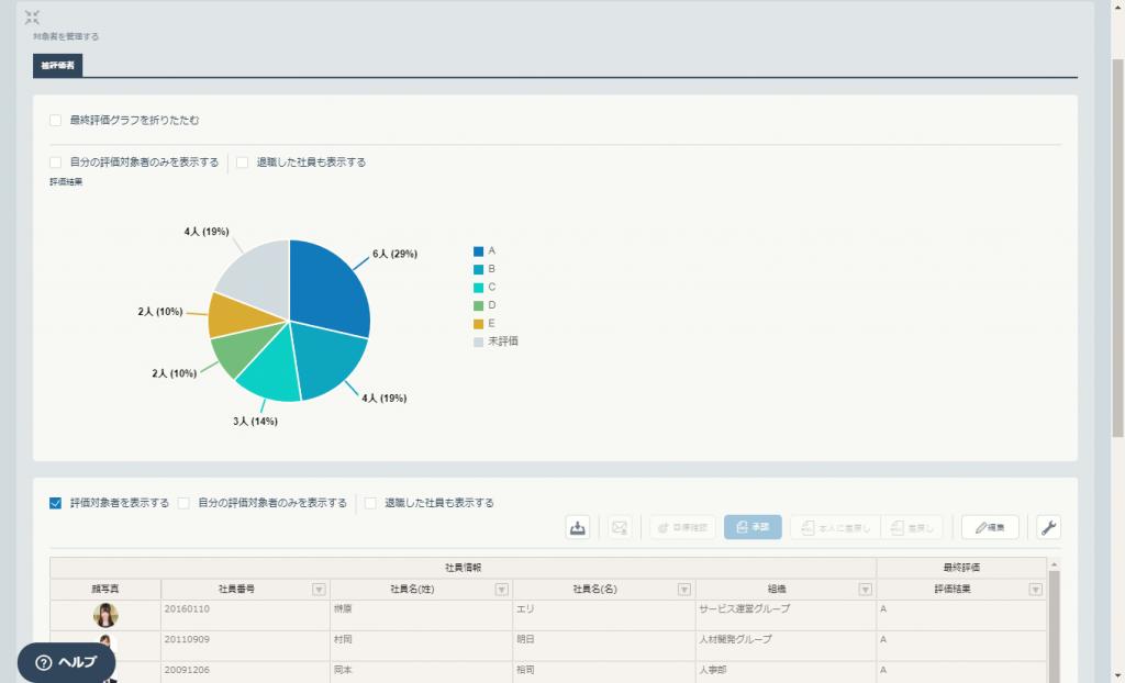 「HITO-Linkパフォーマンス」で人事評価を集計・グラフ化、リアルタイムで更新可能に