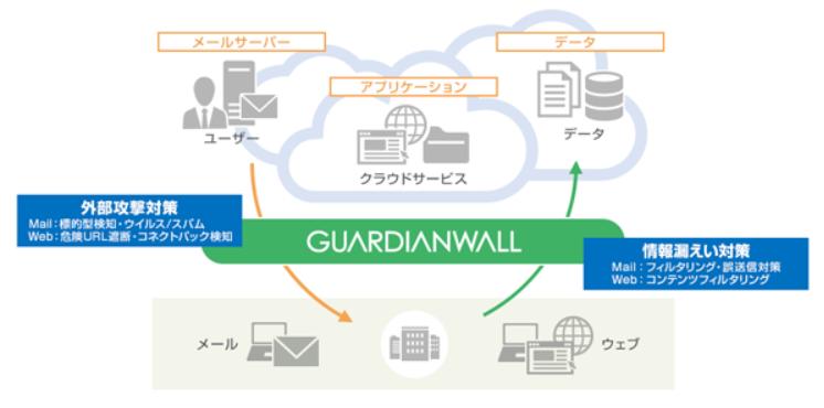 キヤノンMJ、Web経由での情報漏洩対策・新サービスを発表