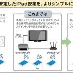 iPadを大型モニターへ投影。動画対応アクセスポイント「ACERA 1150i」開発