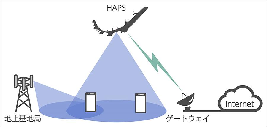 ソフトバンク、成層圏から通信ネットワークを提供する航空機を開発