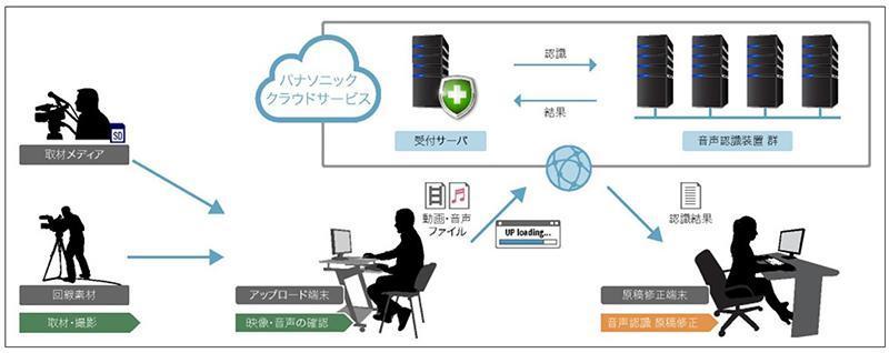 パナソニック、放送業界向け文字起こしサービス「P-VoT」ベータ版を6月提供開始