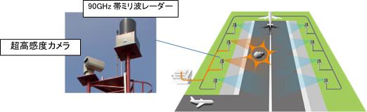 日立国際電気、マレーシア空港で滑走路面異物検知システムの実証試験運用を開始