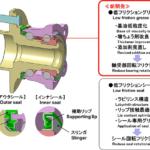 NTN、回転摩擦を62%低減する「低フリクションハブベアリングIII」を開発