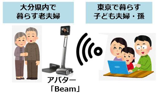 大分県など、「アバター」によるコミュニケーション実験のモニター募集
