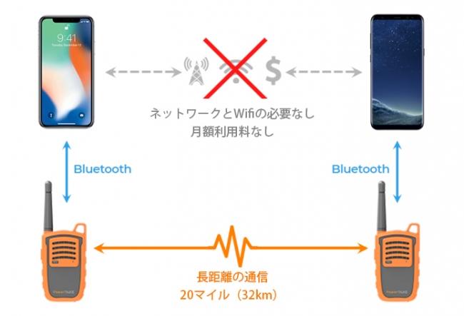 圏外エリアでもスマホに接続することで通信できるミュニケーションデバイスを発売