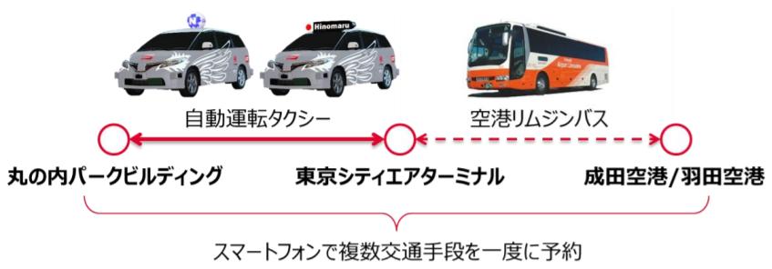 空港リムジンバスと自動運転タクシーを連携させた都市交通インフラの実証実験