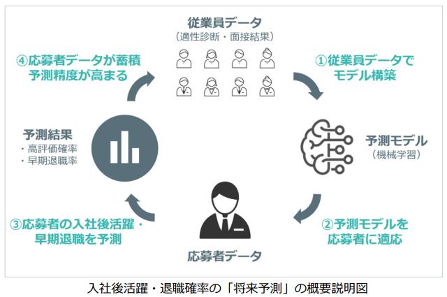トランス 人材採用後の活躍・退職確率を予測するベータ版AIサービスをリリース