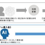大東建託、AI(人工知能)を活用した家賃査定システムの試験導入を開始