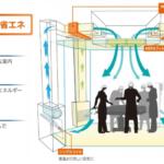 ダイダンと旭計装、低コストの手術室向け空調システム「からっとオペ」を開発