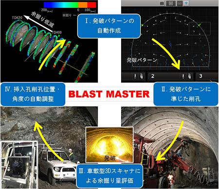 清水建設、山岳トンネルの余掘り量低減システム「ブラストマスタ」を開発