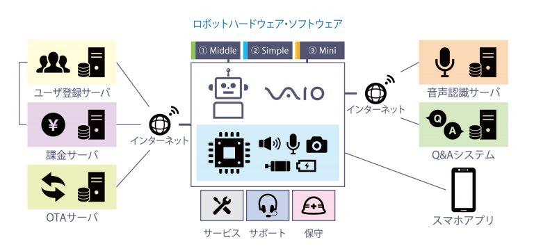 「ロボット汎用プラットフォーム」を活用して「おはなしコウペンちゃん」を製品化