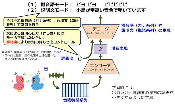 NTT、音を言葉で説明する技術を開発