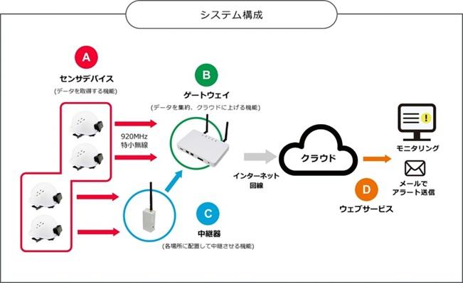 センサ技術とIoTを活用した作業者安全モニタリングシステムを開発し販売開始