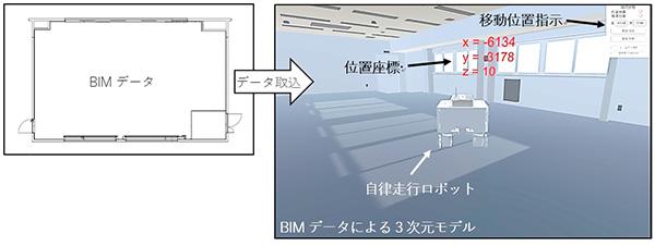 安藤ハザマなど、建築工事でBIMデータと連携した自律走行ロボットを共同開発