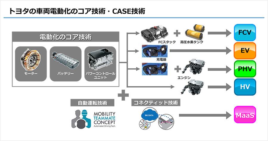 EVの普及を目指して トヨタが考える未来 メディア向けに発表