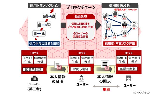 富士通研究所 オンライン取引相手の真偽を判断するアイティンティティー技術発表