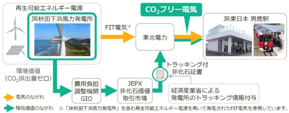 JR東日本、風力発電所を活用した「CO2フリー電気」を男鹿駅で使用開始