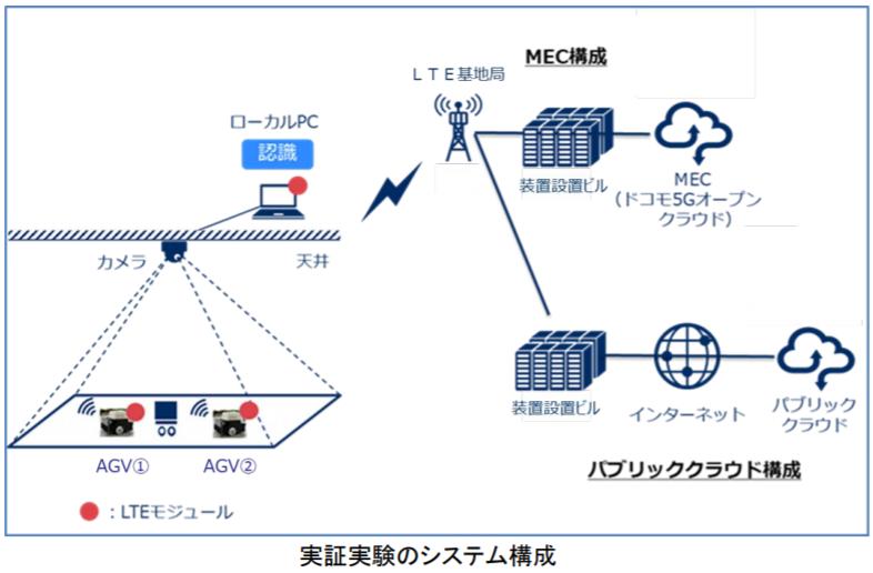LTEエリアのMEC環境で物流自動化ロボットの遠隔制御実証実験に成功