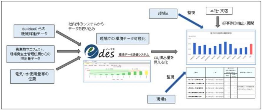鹿島、建築現場で施工中に発生するCO2排出量等を見える化する評価システムを開発