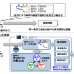 三菱電機、AI技術「Maisart」で高精度に異常を検知する機器診断技術を開発