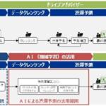 NEXCO中日本、AIを活用した渋滞予測技術の開発に着手