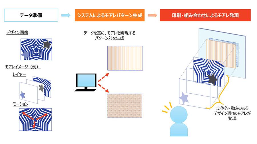 凸版印刷、縞模様(モアレ)をコントロールし立体感や動きを表現するシステムを開発