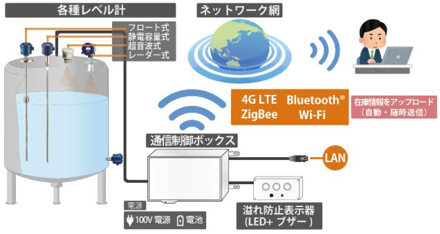 イーソルなど3社、「IoTを活用したタンク残量管理ソリューション」を開発