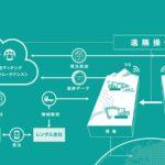 コベルコ建機株式会社と日本マイクロソフト株式会社の協業を発表