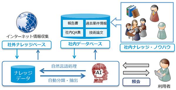 安藤ハザマとユニアデックス、AIを用いた建設ナレッジシステムを開発