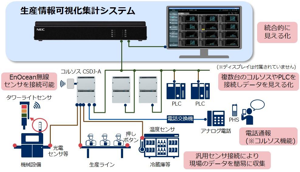 生産情報可視化集計システム発売 NECプラットフォームズ
