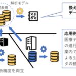 企業秘匿性データを、直接のアクセスなしに管理できるAI技術を開発