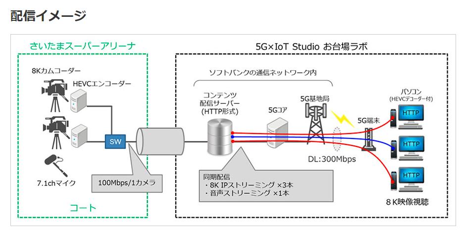 ソフトバンク 5Gを活用したマルチアングル8Kライブ映像の実験に成功