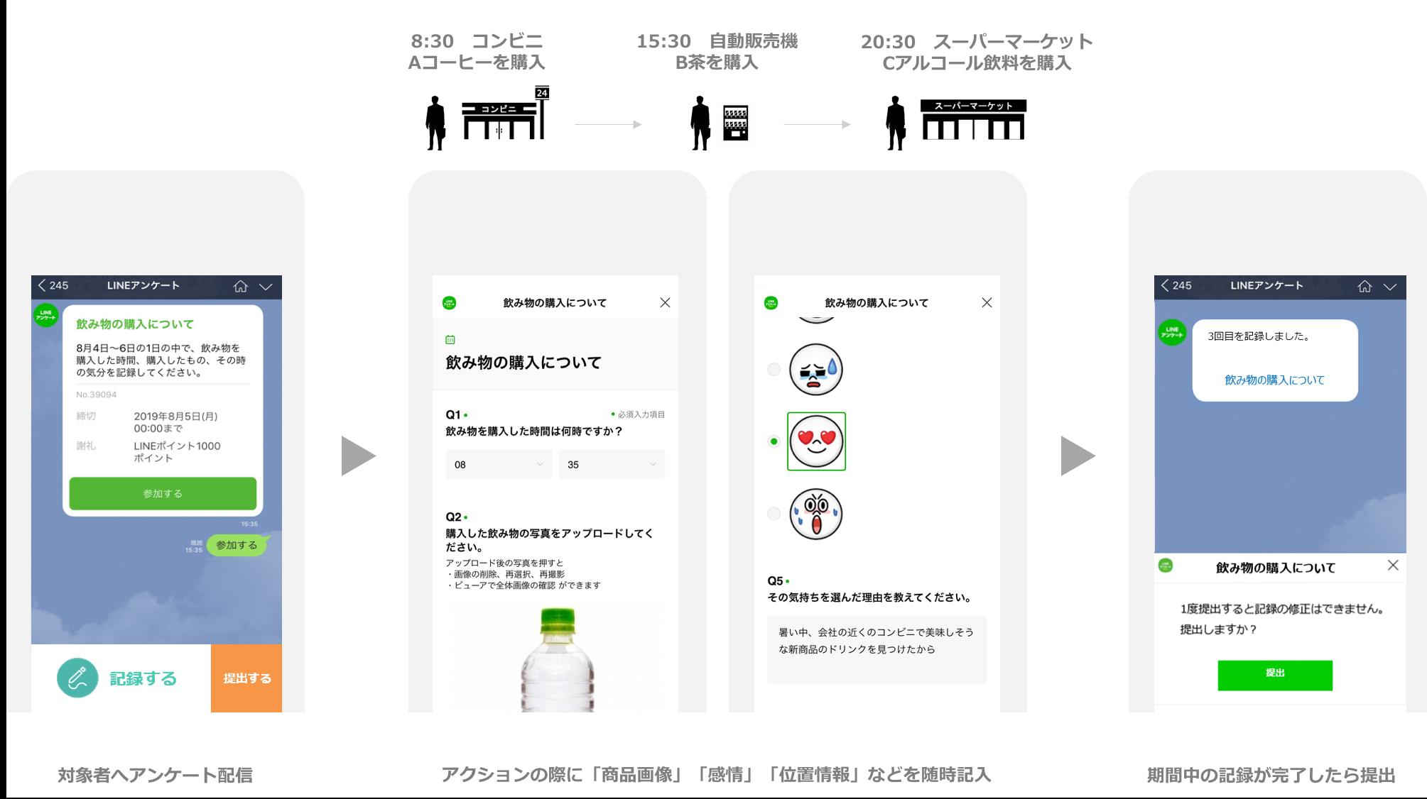 LINE 新機能「行動ログ調査」で顧客ロイヤリティ向上支援