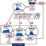 NEC、多種多様なデータの意味を推定するAI技術「データ意味理解技術」を開発