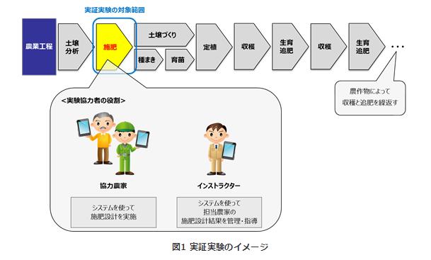 NTTコムウェアが、農業運営を支援するサービスの実験を開始