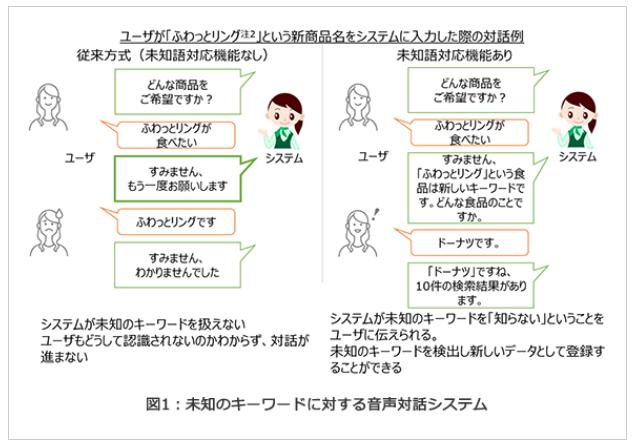 東芝が、未知語を理解できる音声対話システムを開発
