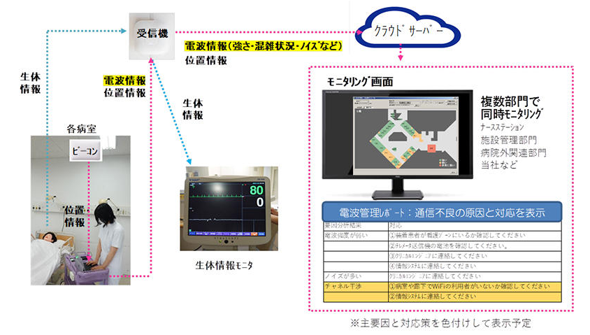 病院内の電波トラブル防止に役立つ、モニタリングシステムを開発