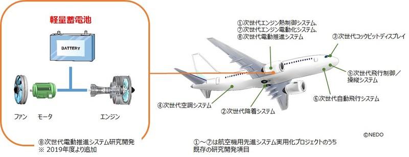 次世代航空機の軽量蓄電池開発を始動 関大とGSユアサ
