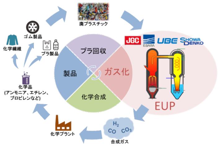 日揮など4社、廃プラスチックのガス化ケミカルリサイクル推進に向け協業を検討