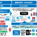 DNPが、利用者の価値観に合わせたWEB広告配信サービスを開始