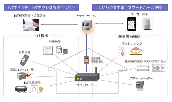 大和ハウス 神奈川県「最先端ロボットプロジェクト」に採択