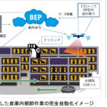 倉庫棚卸作業のオートメーション化 開発・展開へ協業に合意