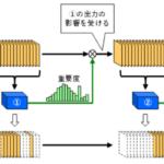 ディープラーニングモデルのデータ量を減らす技術で、省電力化が可能に