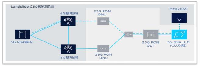 東陽テクニカがノキアと合同で、5Gのデモを実施する