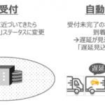 トラック受付・予約「トラック簿」とリアルタイム車両管理「Cariot」連携