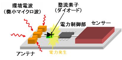富士通など、マイクロ波を電力に変換する高感度ダイオードを開発