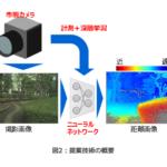 東芝、市販の単眼カメラで高精度な距離計測を実現する立体認識AIを開発