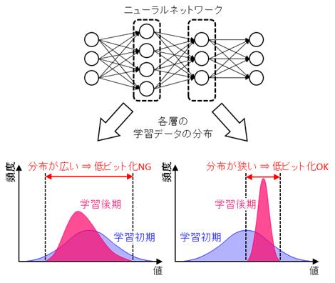富士通研究所、AI処理を最大10倍高速化するコンピューティング技術を開発