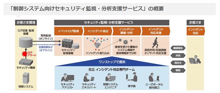 日立製作所 社会インフラを支える制御システムの安定稼働を支援