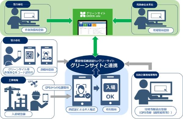 NEC、「建設現場顔認証forグリーンサイト」の提供を開始
